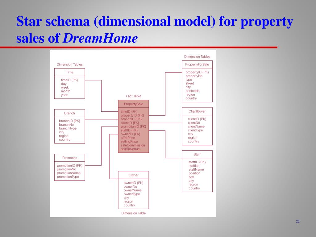 Star schema (dimensional model) for property sales of