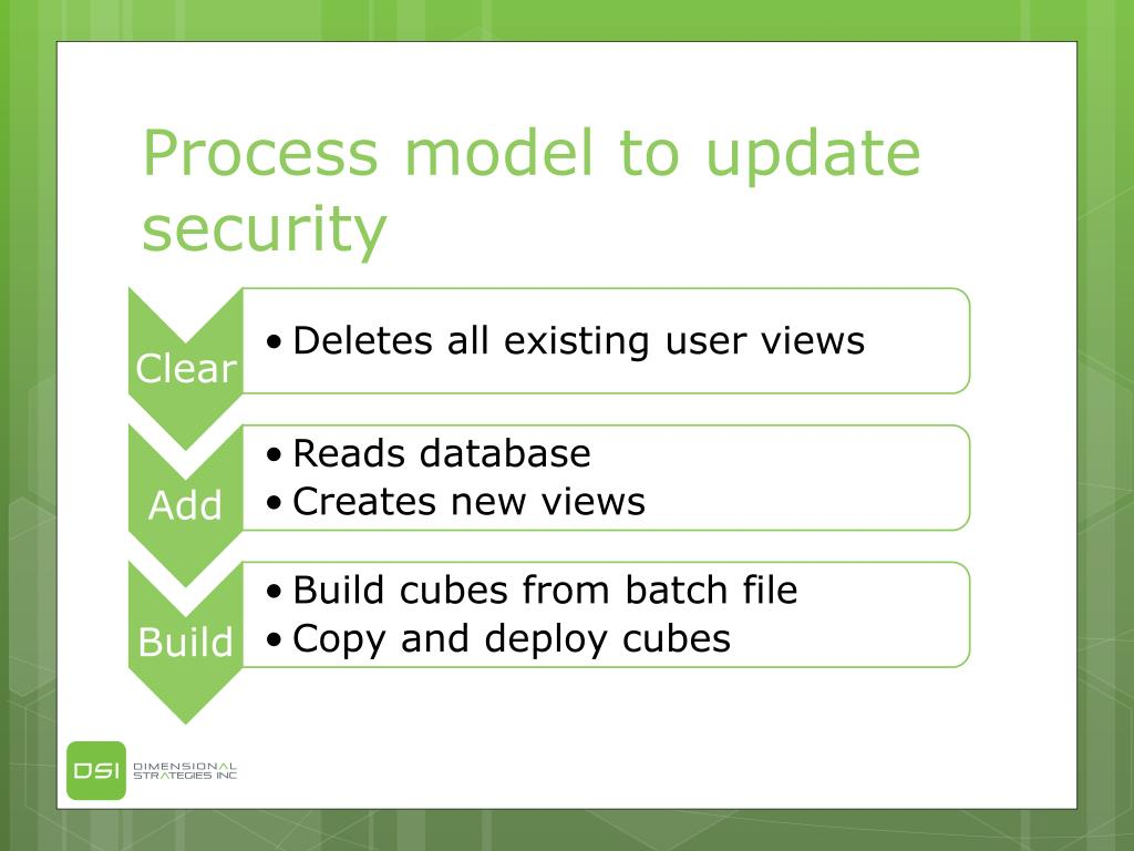Process model to update security