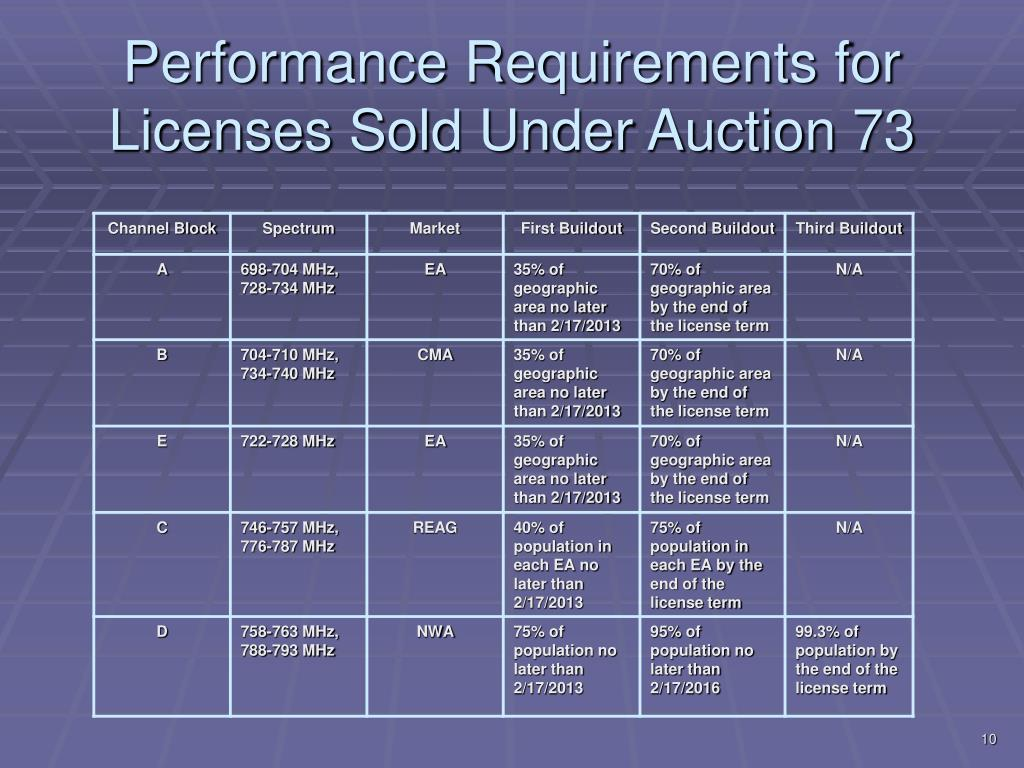Performance Requirements for Licenses Sold Under Auction 73