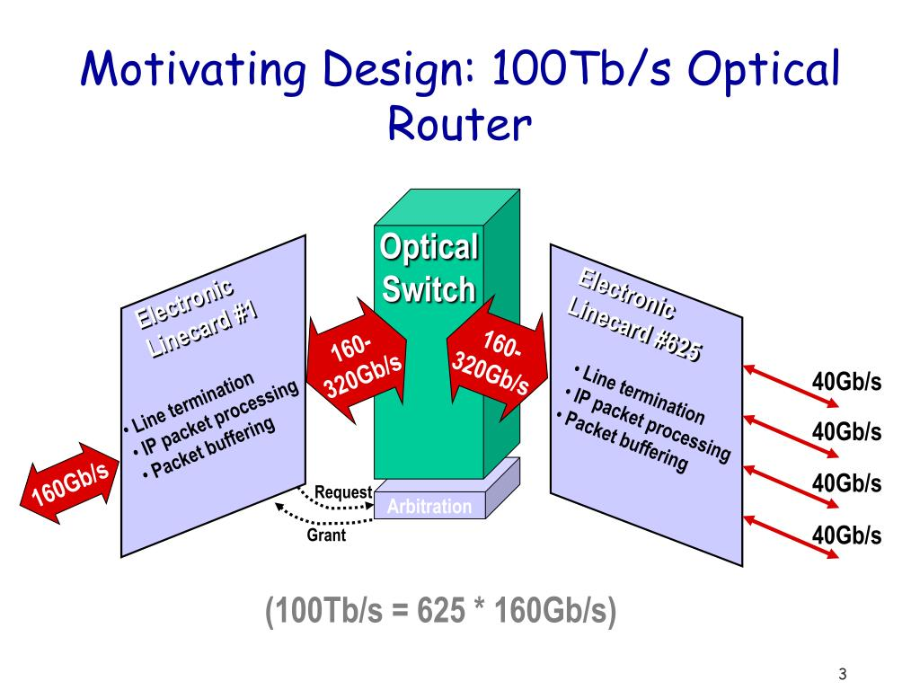 Motivating Design: 100Tb/s Optical Router