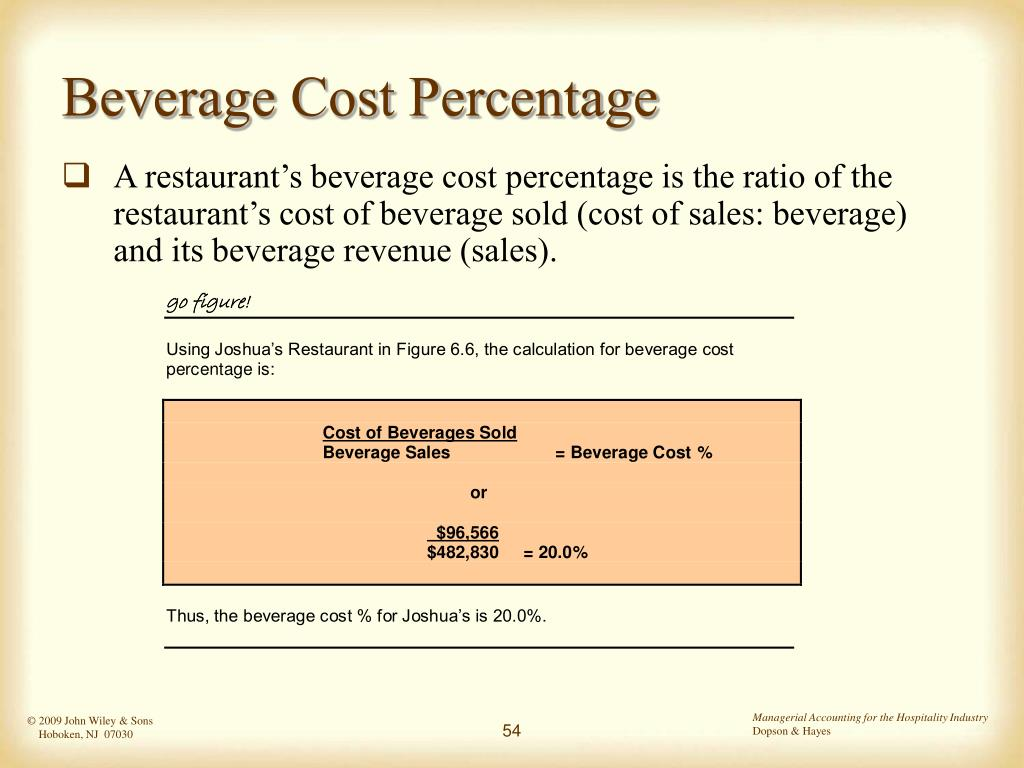 Beverage Cost Percentage