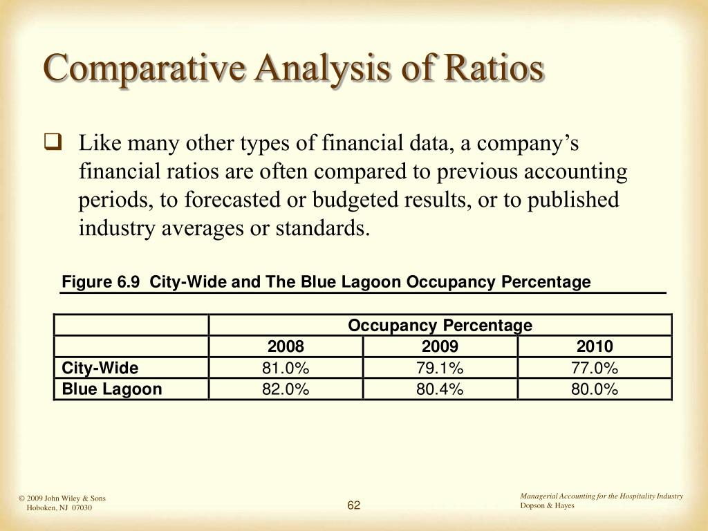 Comparative Analysis of Ratios