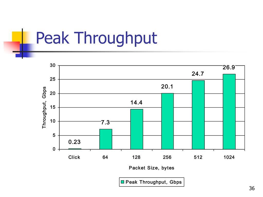 Peak Throughput