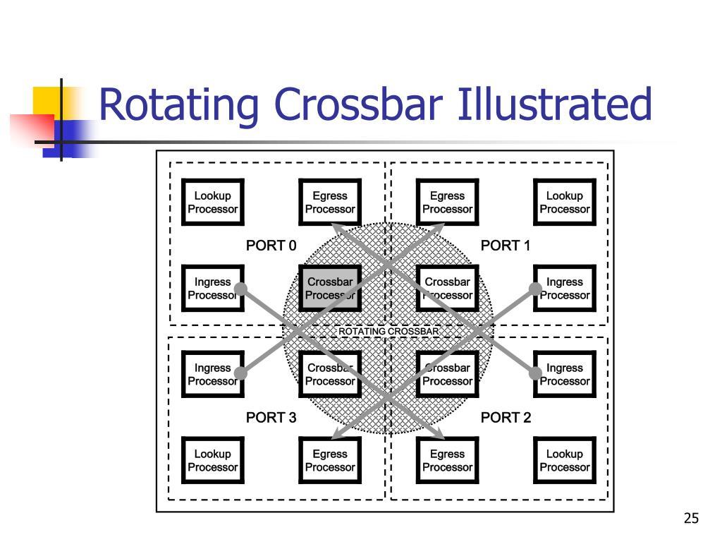 Rotating Crossbar Illustrated