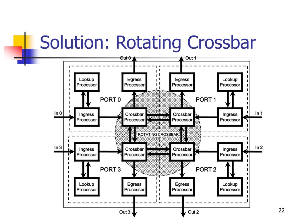 Solution: Rotating Crossbar