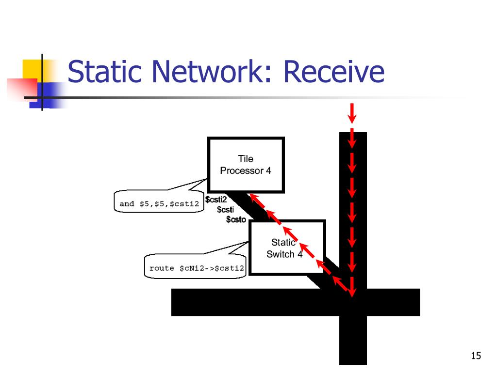 Static Network: Receive