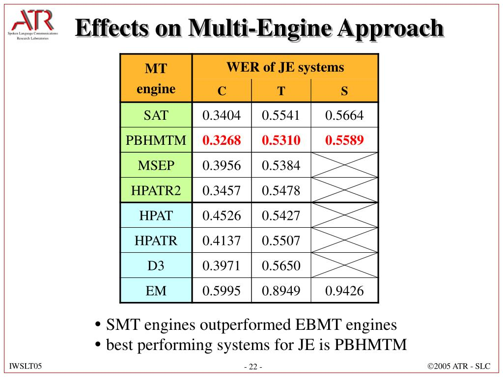 Effects on Multi-Engine Approach