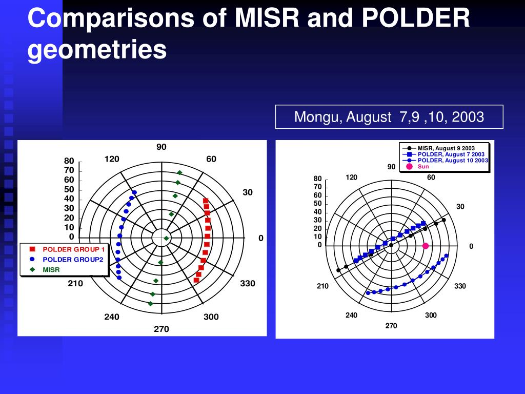 Comparisons of MISR and POLDER geometries