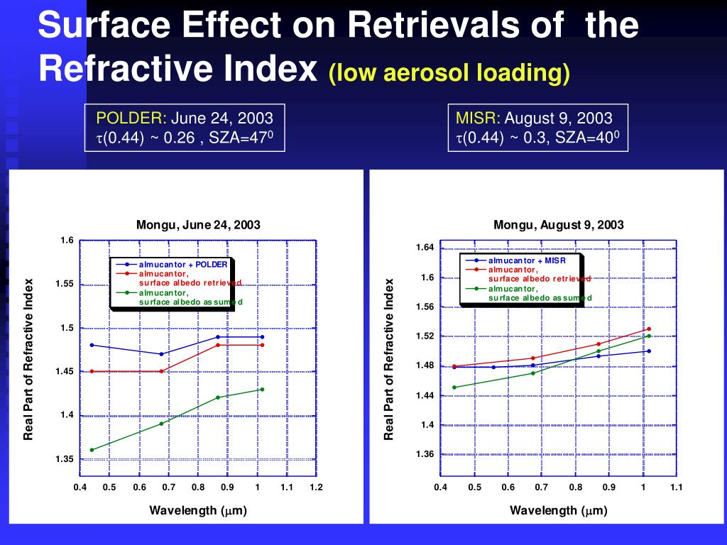 Surface Effect on Retrievals of  the Refractive Index
