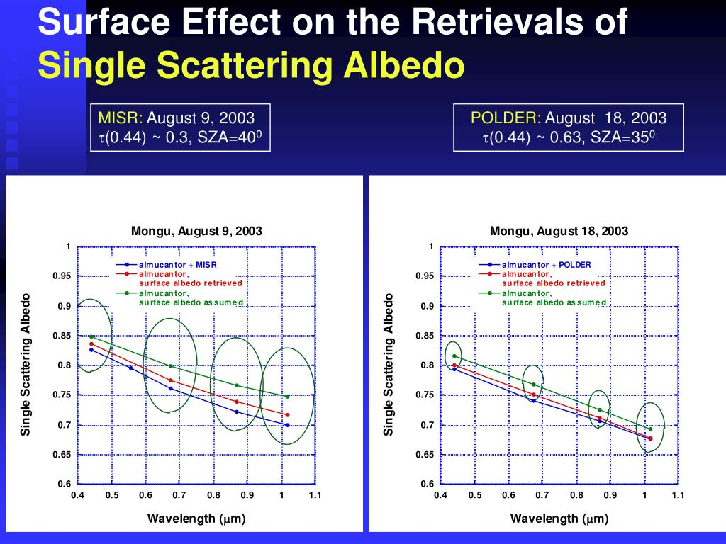 Surface Effect on the Retrievals of