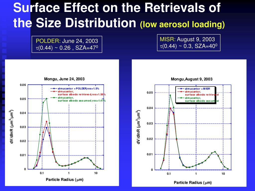 Surface Effect on the Retrievals of the Size Distribution