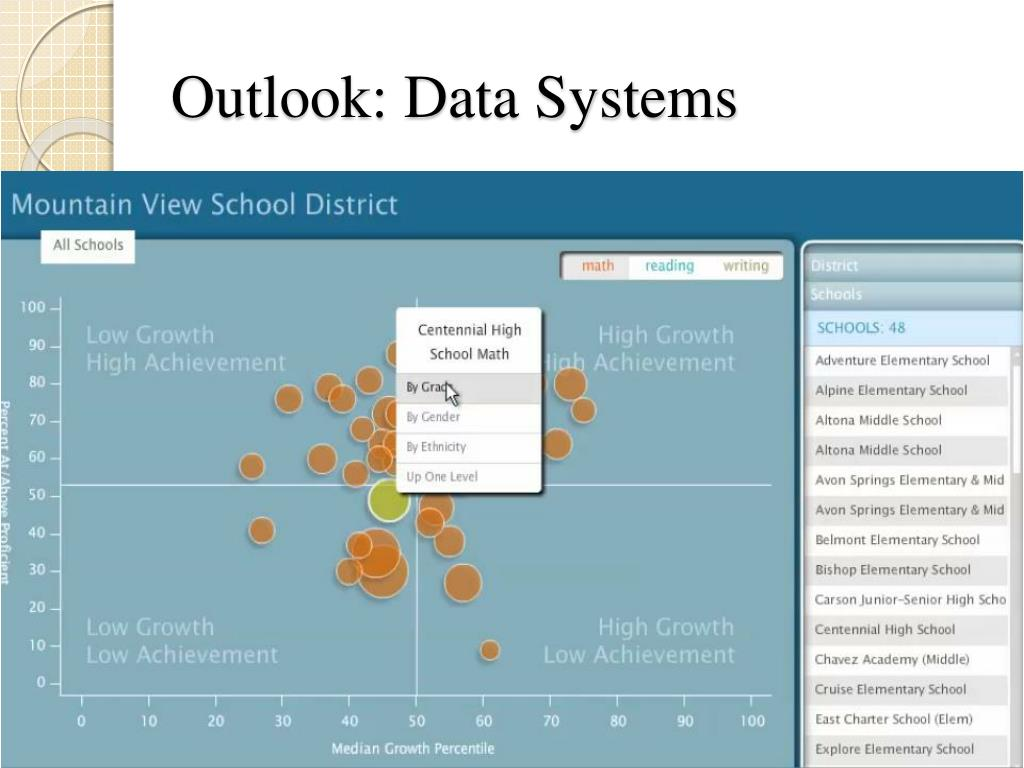 Outlook: Data Systems