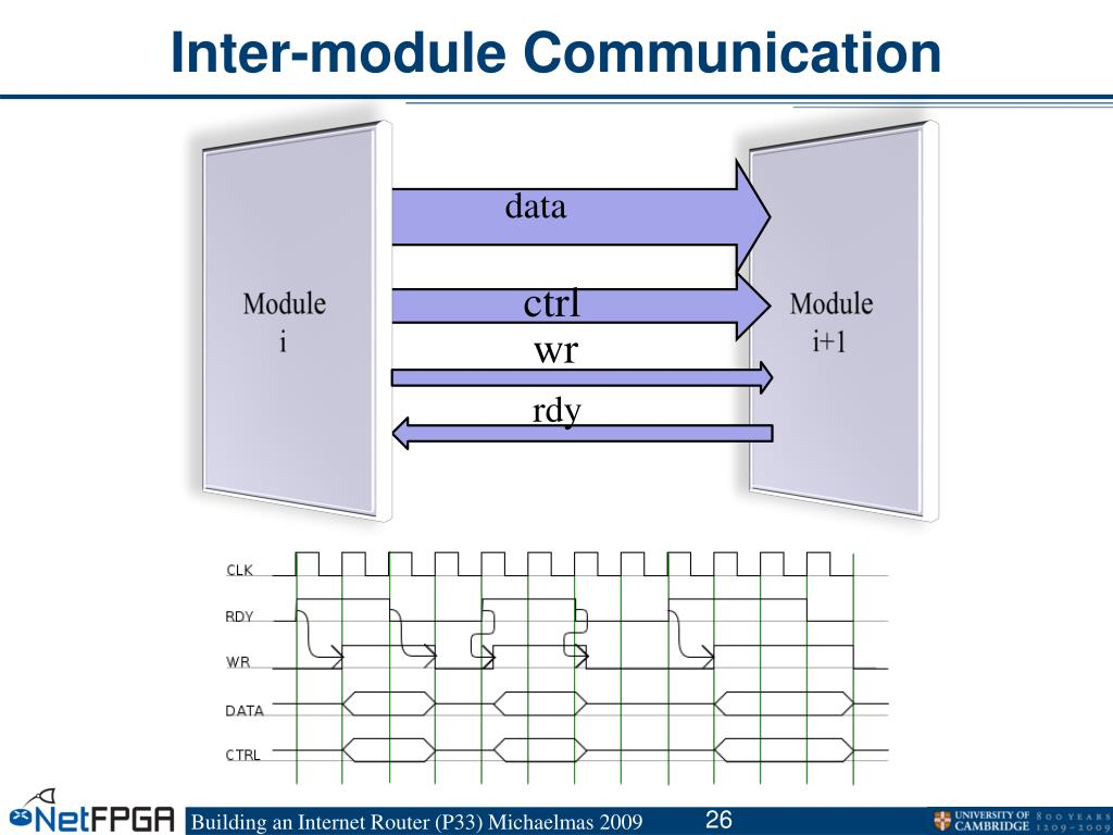 Inter-module Communication