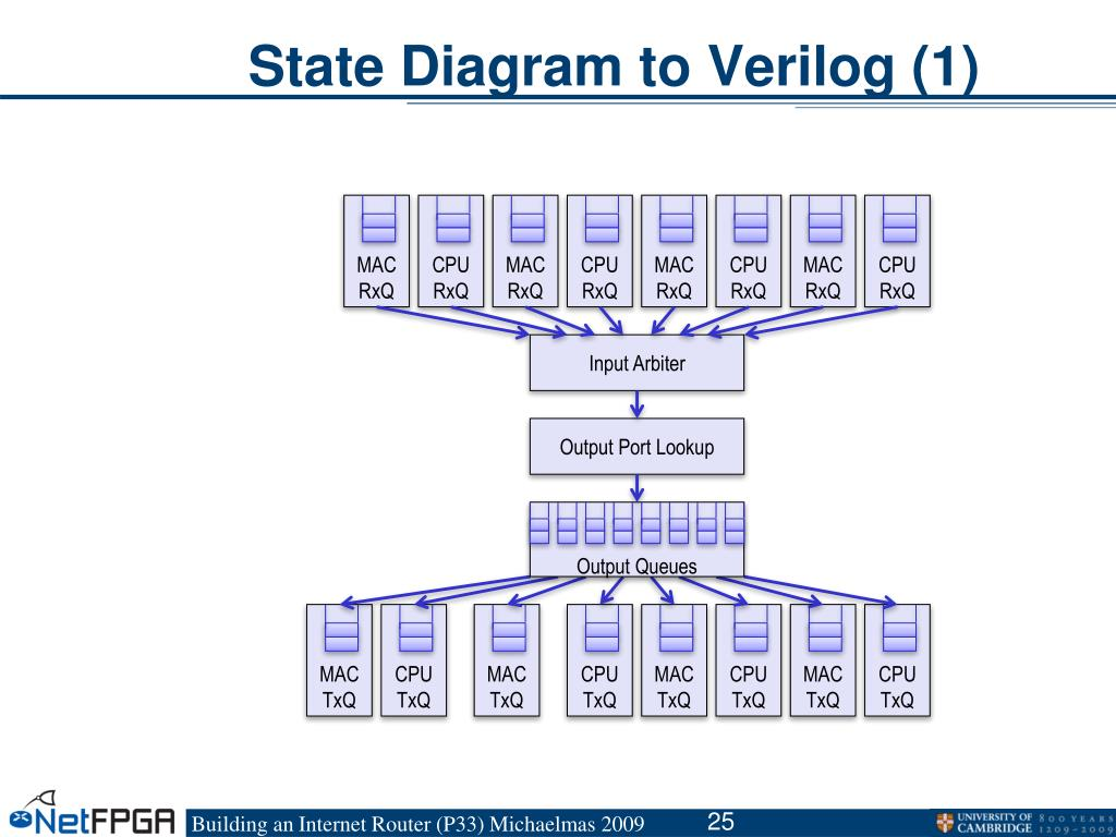 State Diagram to Verilog (1)