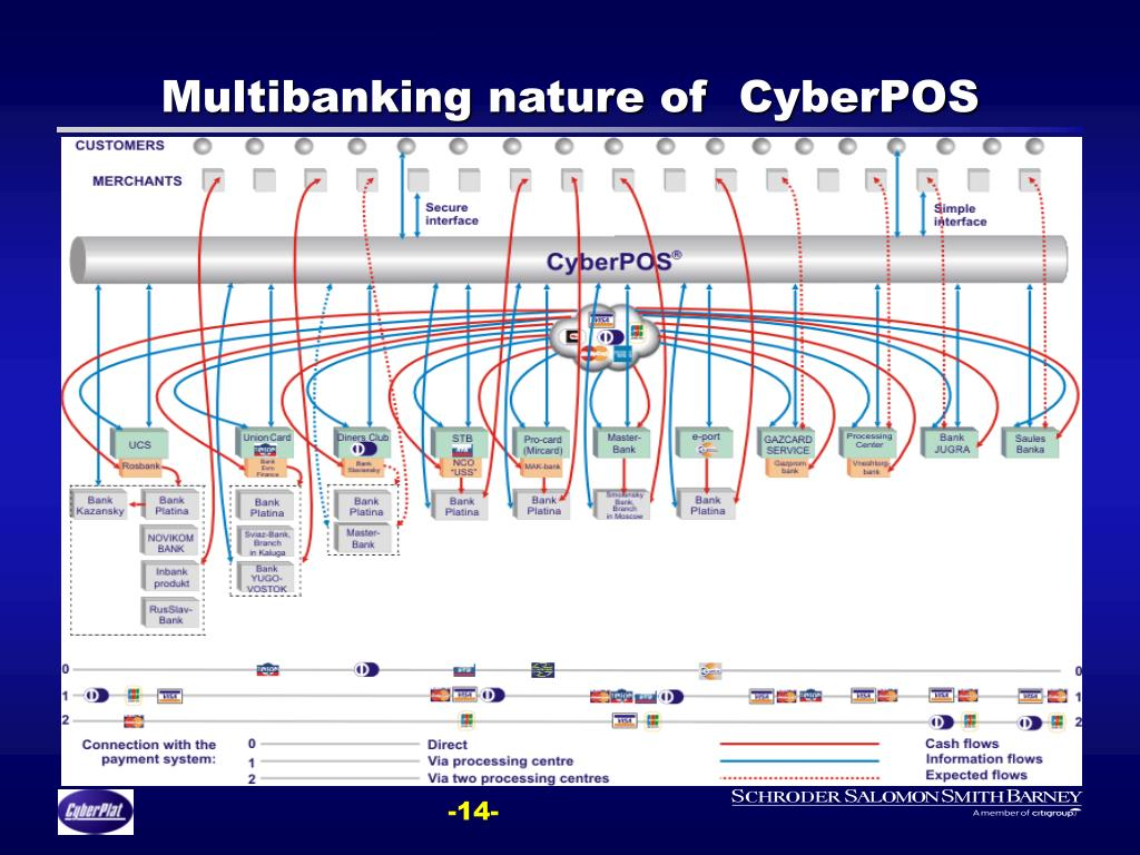 Multibanking nature of