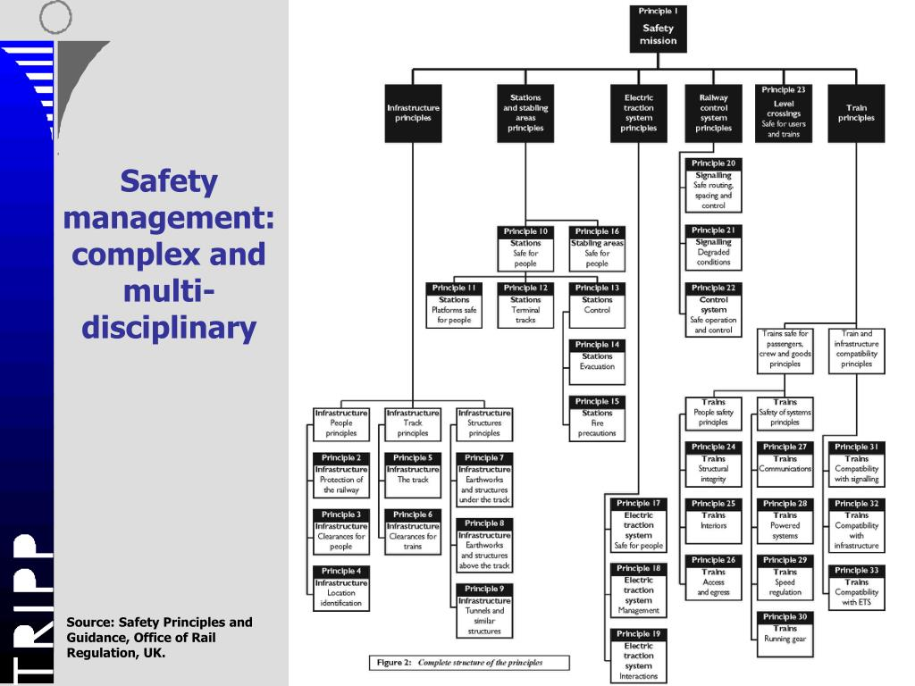 Safety management:complex and multi-disciplinary