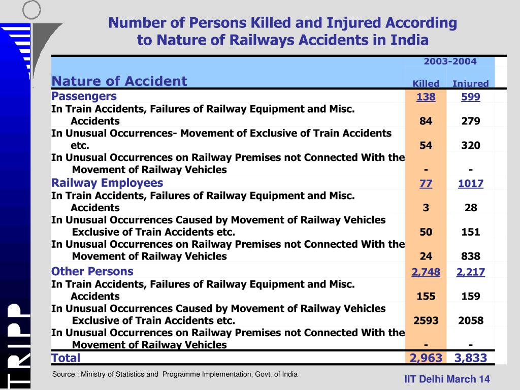 Number of Persons Killed and Injured According to Nature of Railways Accidents in India