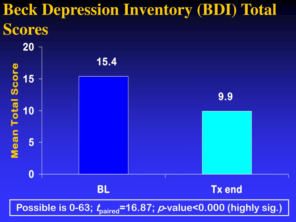 Beck Depression Inventory (BDI) Total Scores