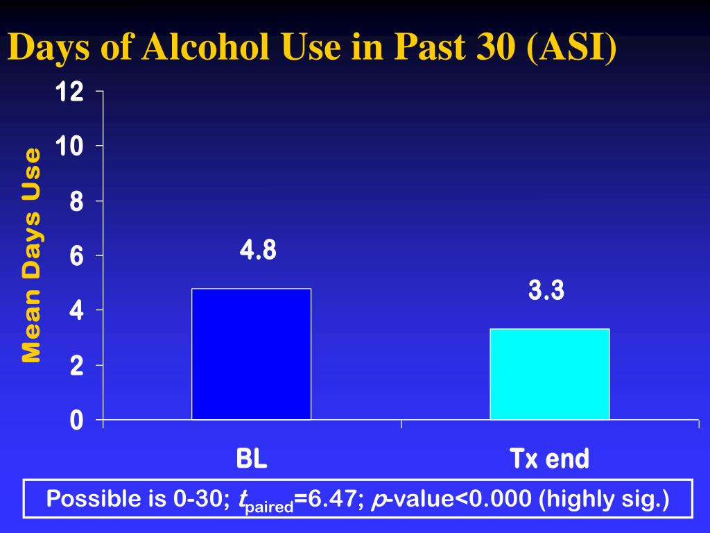 Days of Alcohol Use in Past 30 (ASI)