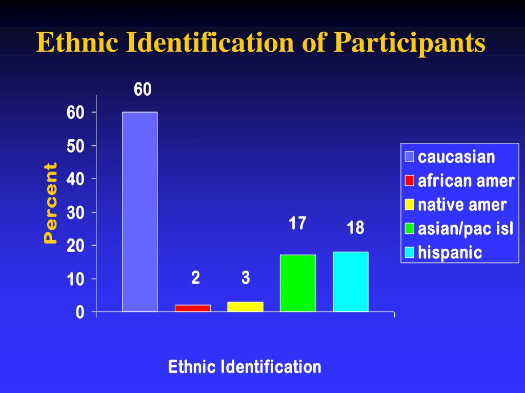 Ethnic Identification of Participants