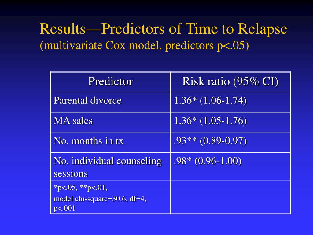 Results—Predictors of Time to Relapse
