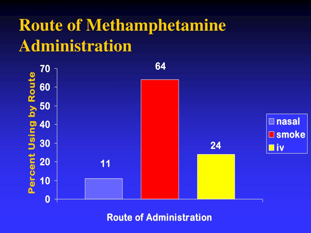 Route of Methamphetamine Administration