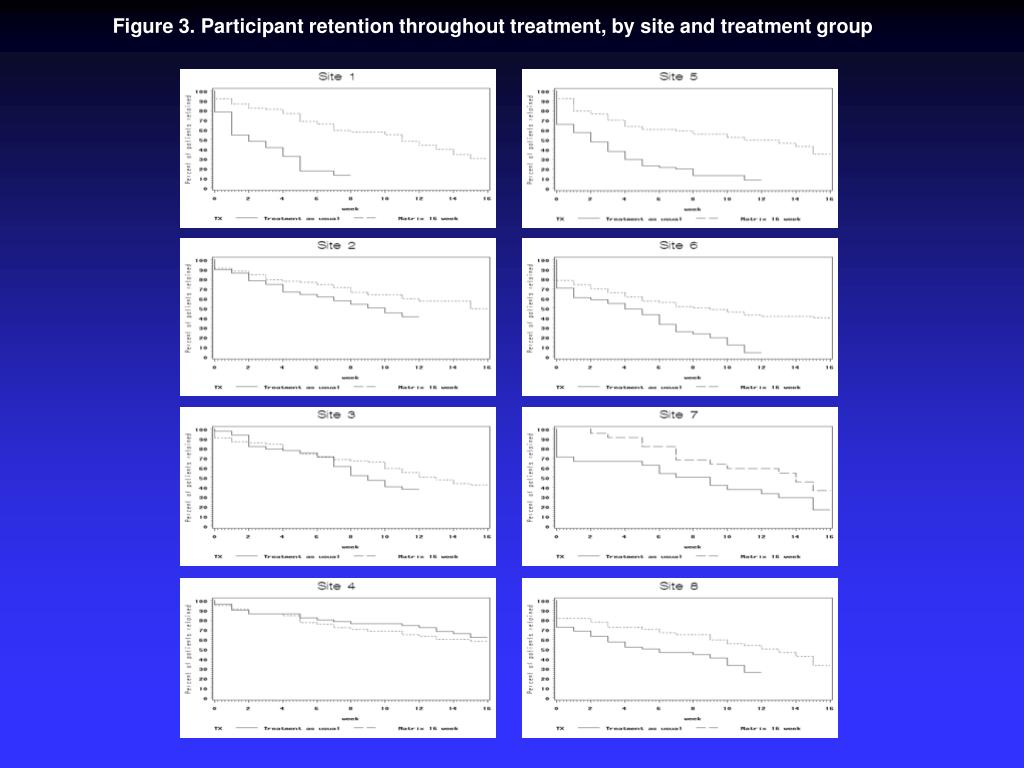 Figure 3. Participant retention throughout treatment, by site and treatment group