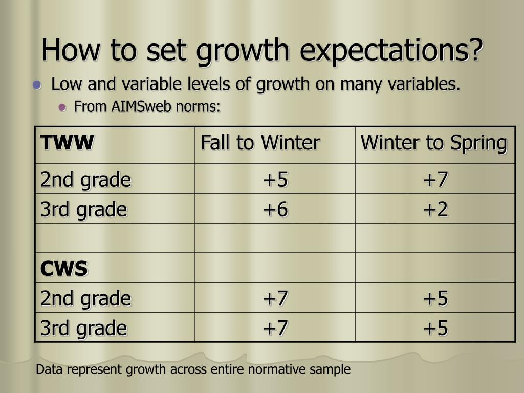 How to set growth expectations?