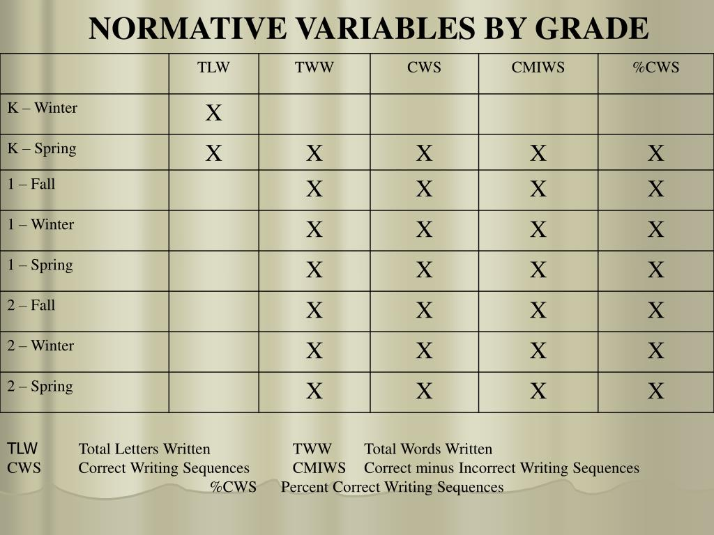 NORMATIVE VARIABLES BY GRADE