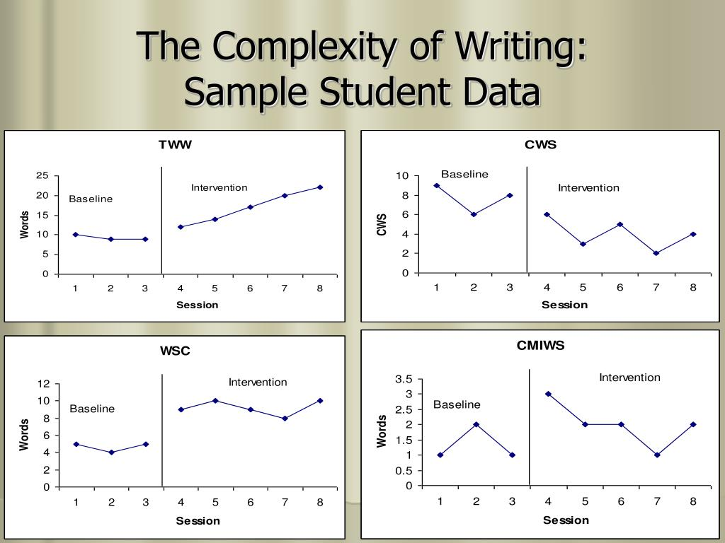 The Complexity of Writing: