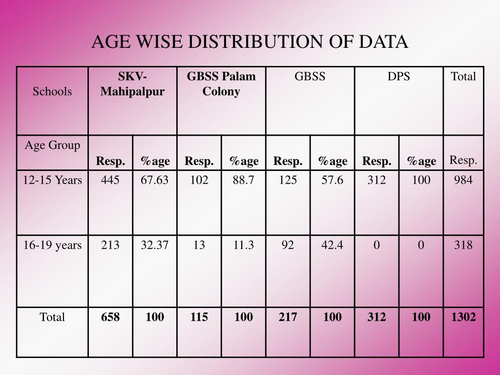 AGE WISE DISTRIBUTION OF DATA