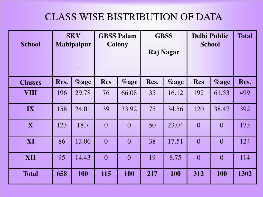 CLASS WISE BISTRIBUTION OF DATA