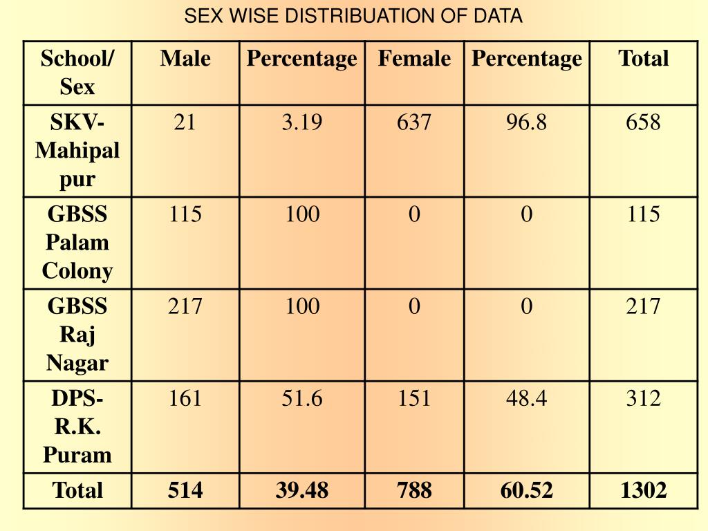 SEX WISE DISTRIBUATION OF DATA