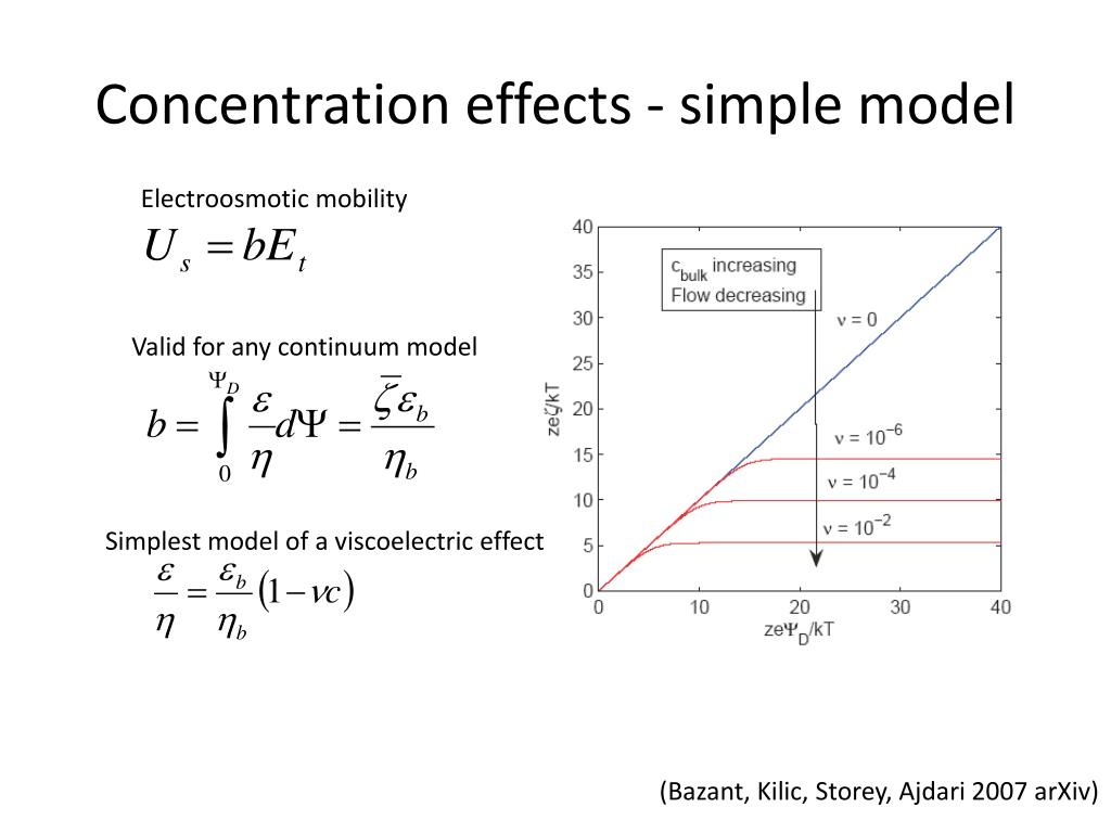 Concentration effects - simple model