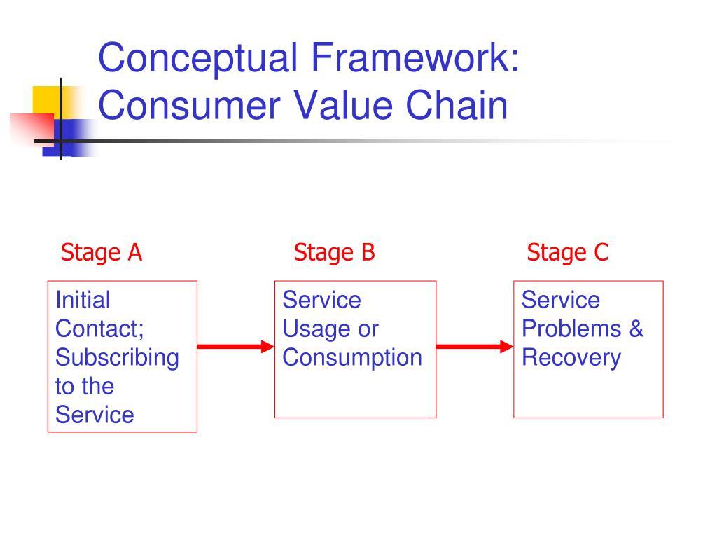 Conceptual Framework: