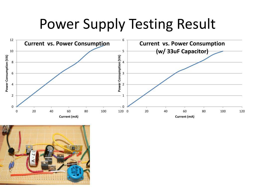 Power Supply Testing Result