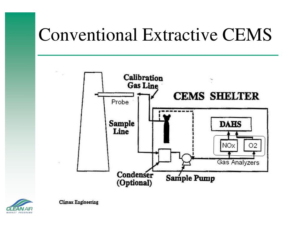 Conventional Extractive CEMS