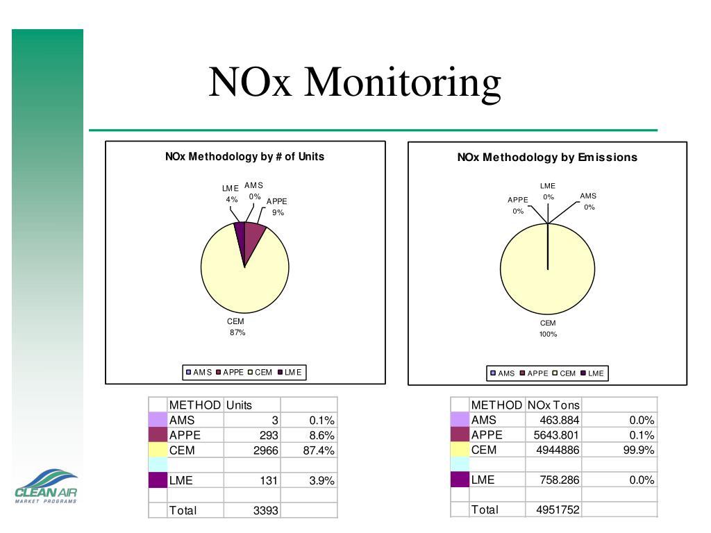 NOx Monitoring