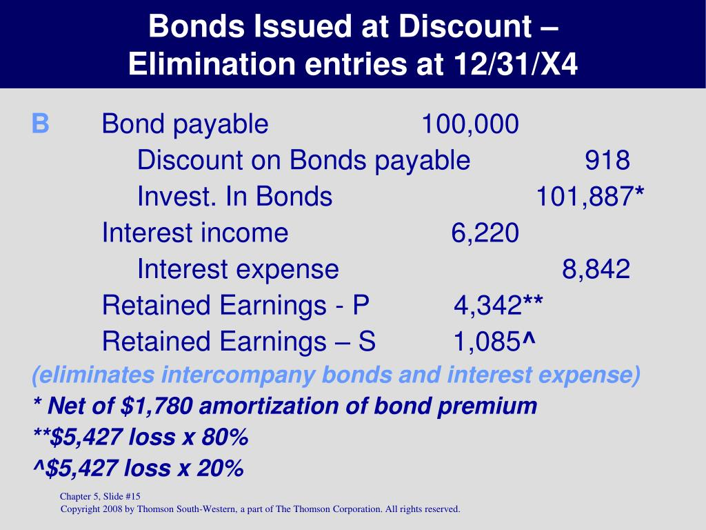 Bonds Issued at Discount –