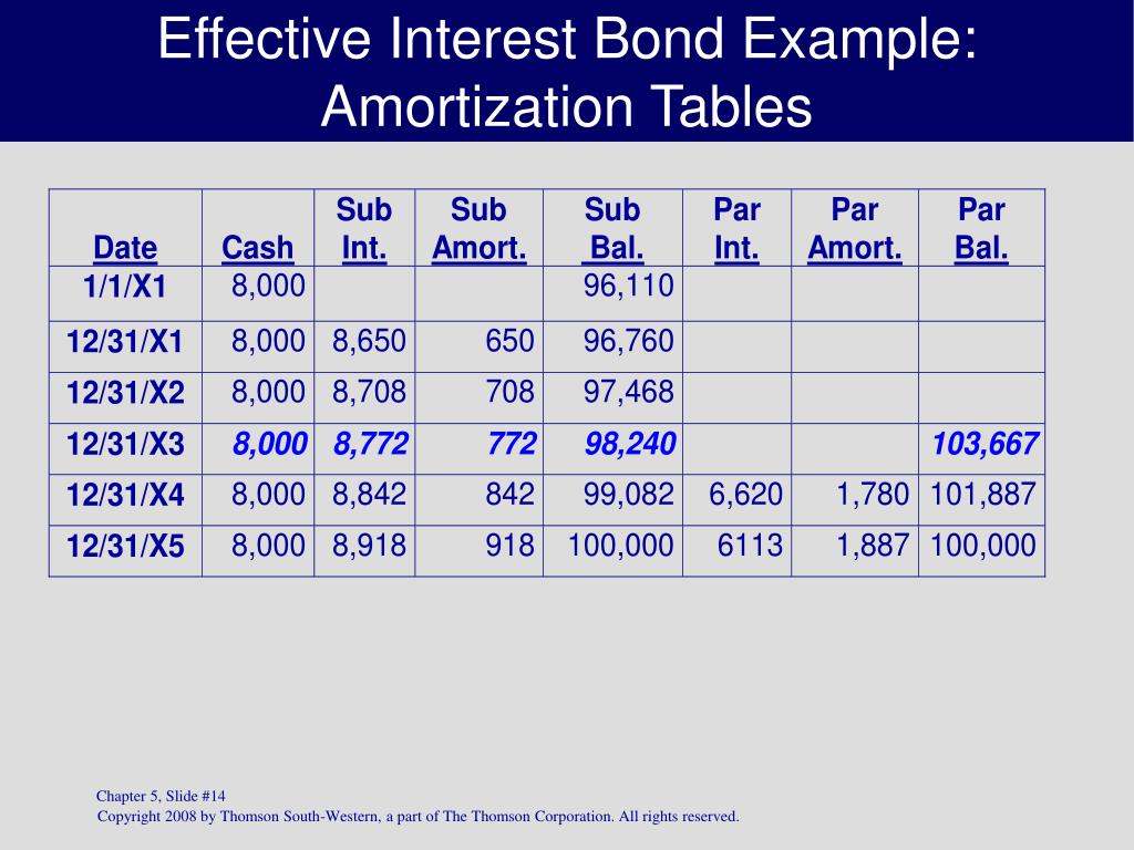 Effective Interest Bond Example: Amortization Tables