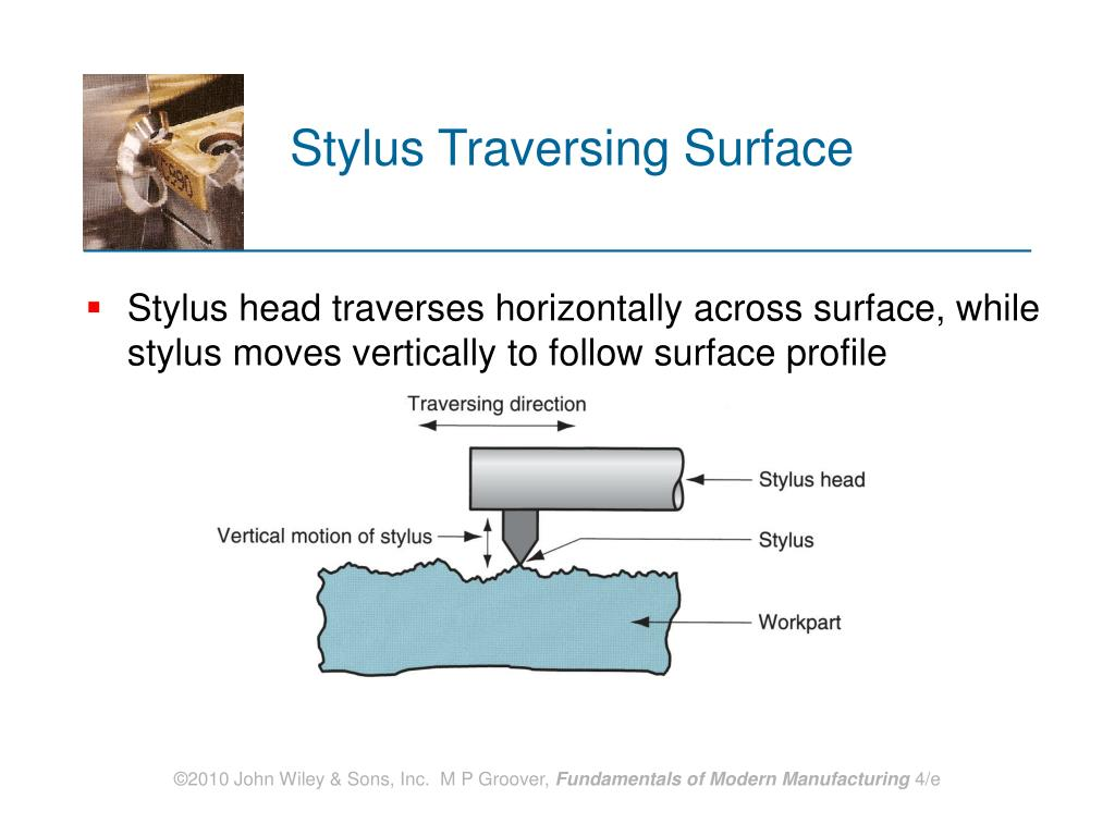 Stylus Traversing Surface