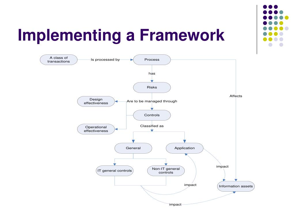 Implementing a Framework