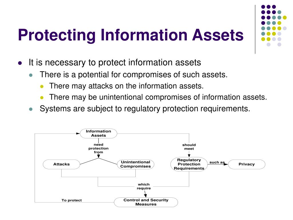 Protecting Information Assets
