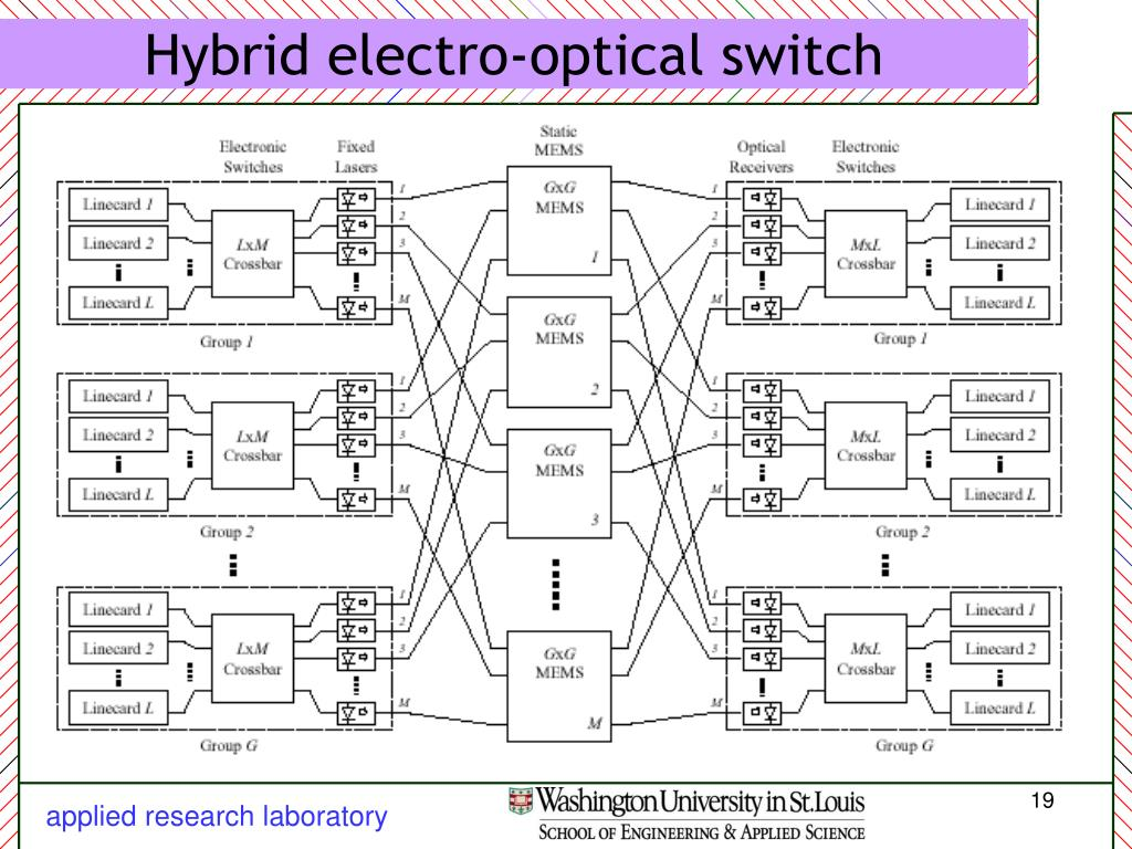 Hybrid electro-optical switch
