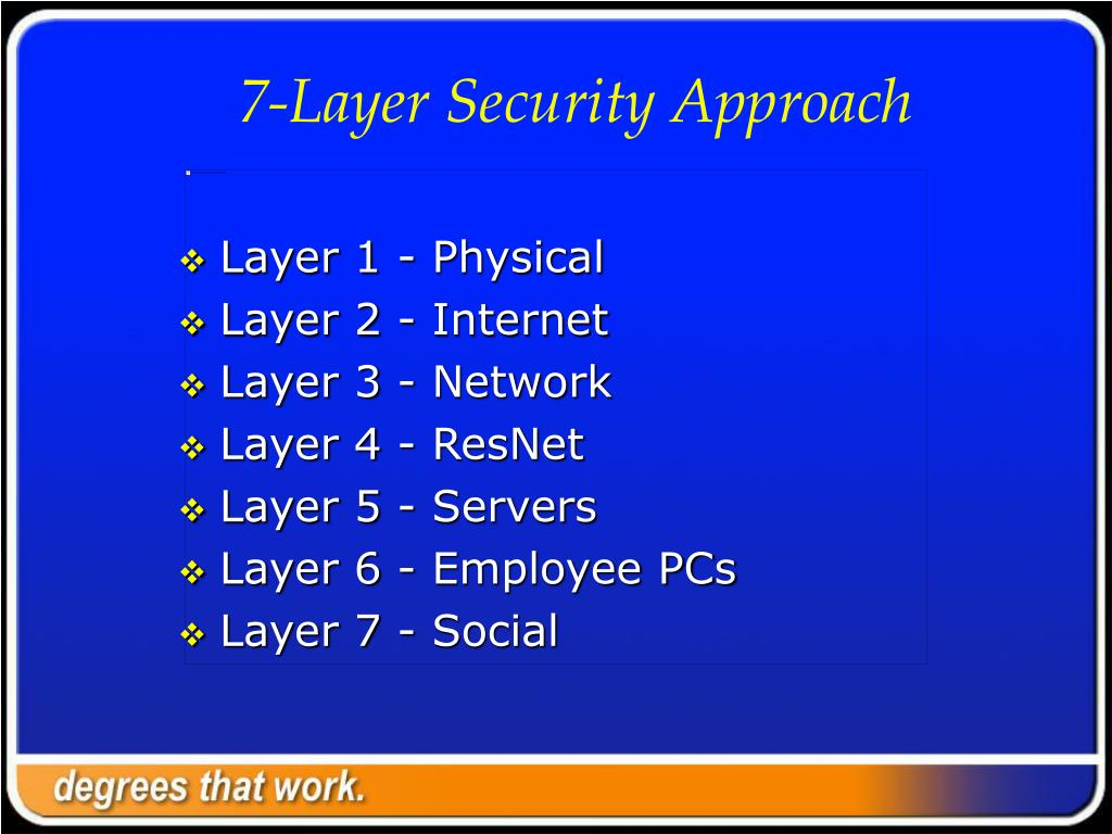 7-Layer Security Approach