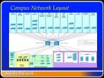 campus network layout