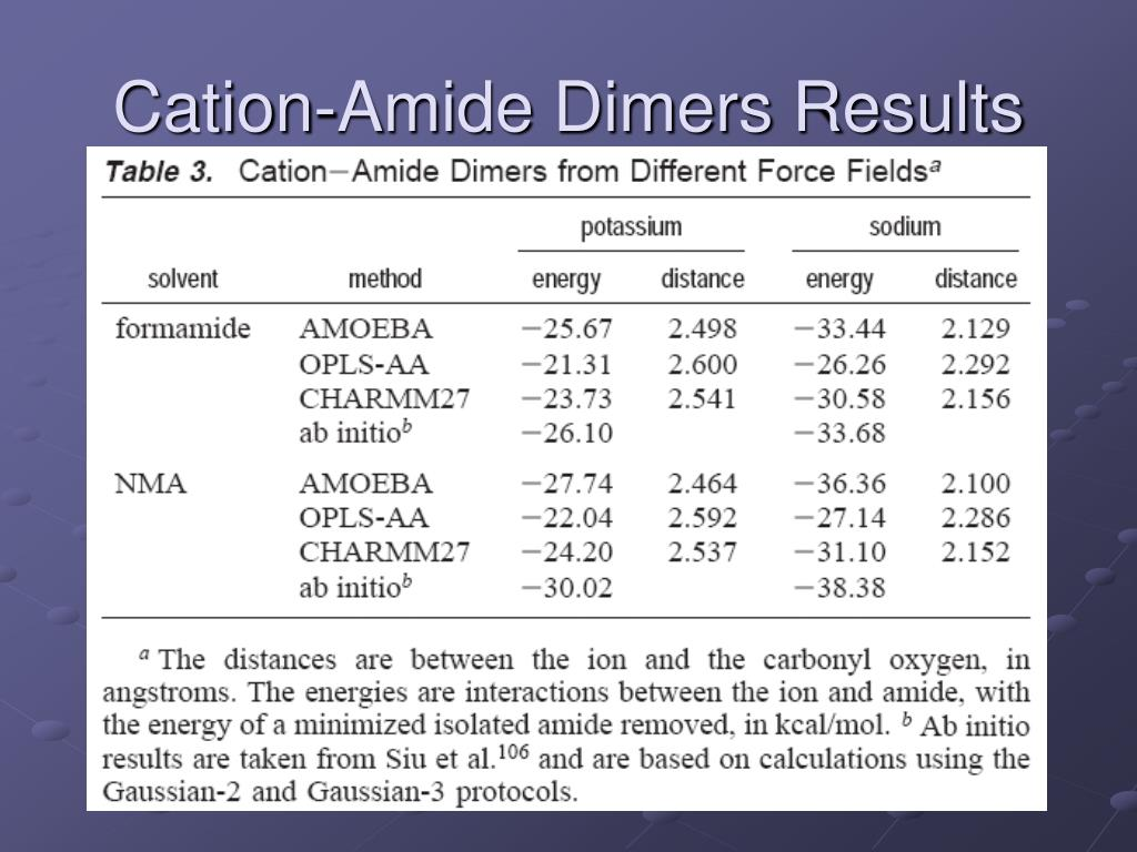 Cation-Amide Dimers Results