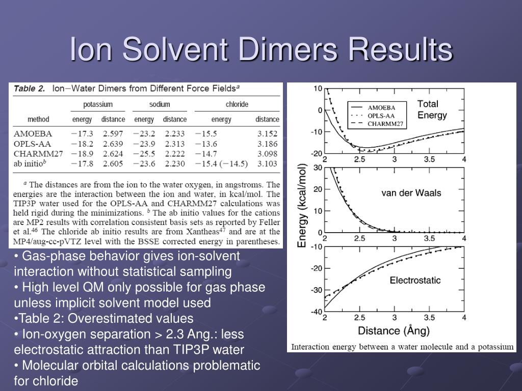 Ion Solvent Dimers Results
