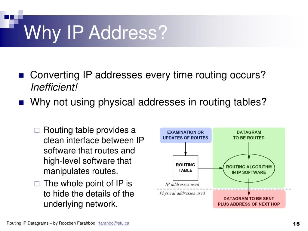 Why IP Address?