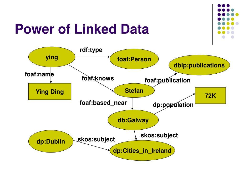 Power of Linked Data